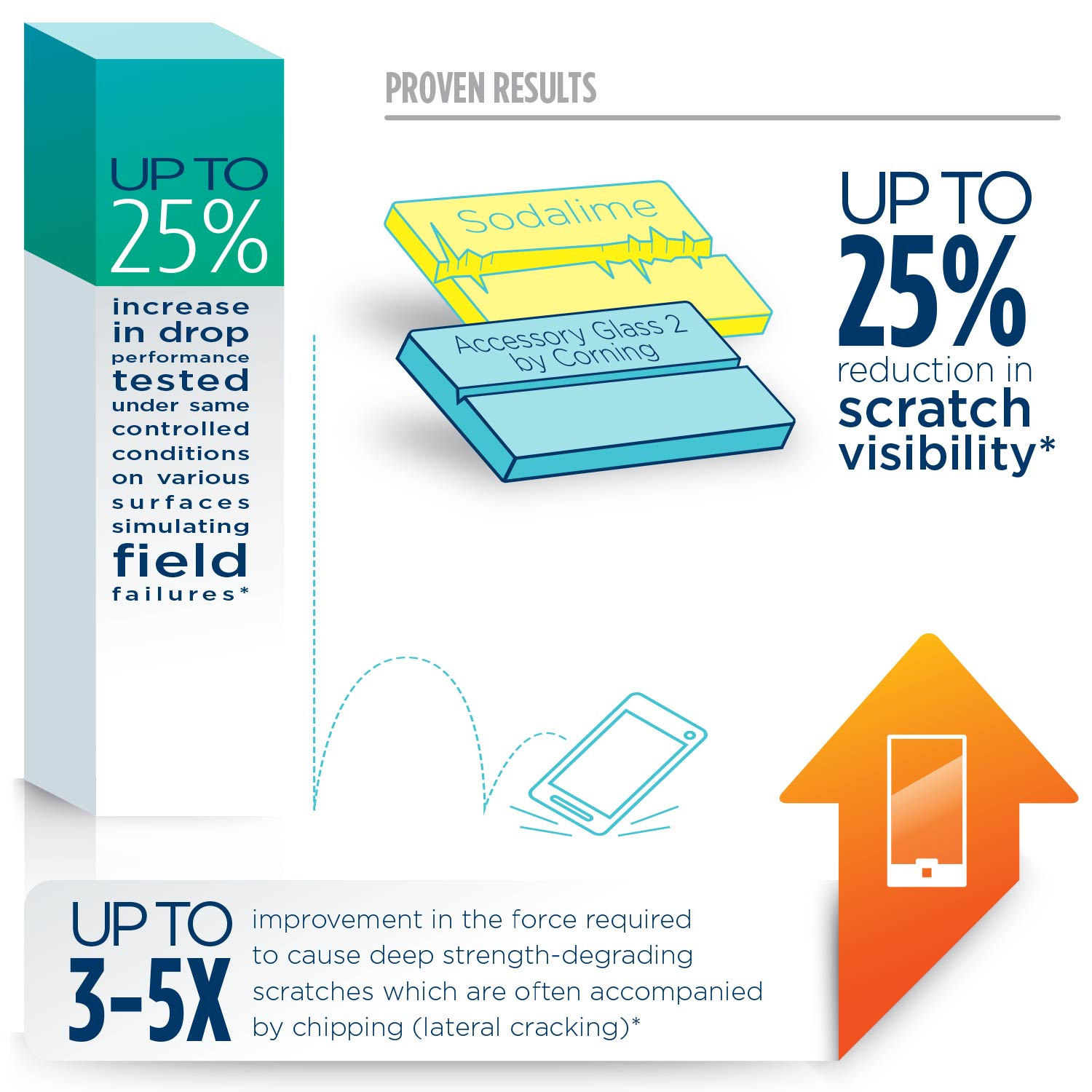 Tech Armor Prime Glass products have proven results